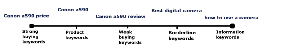 Find profitable keywords