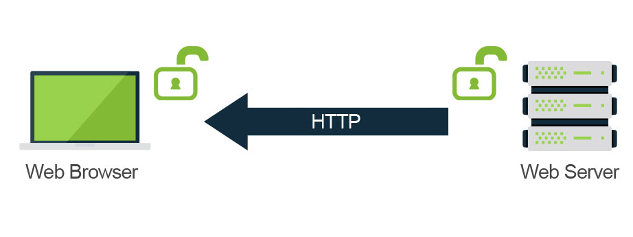 HTTP transfer from server to browser