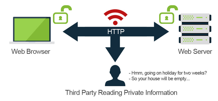 HTTPS - third party getting private information