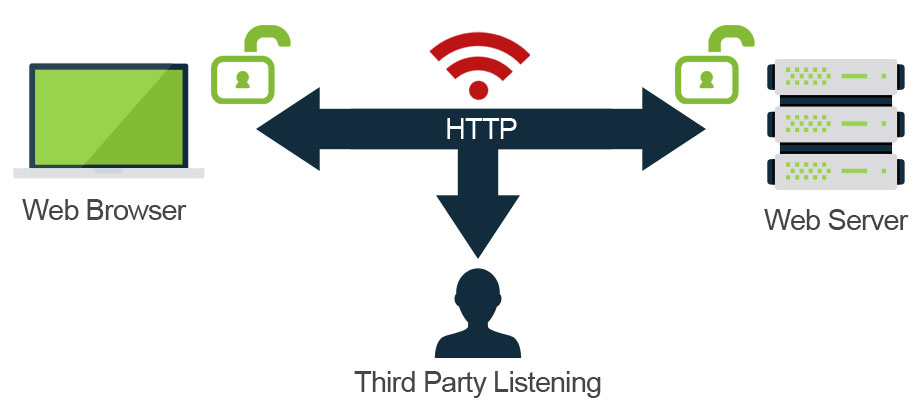HTTPS - third party can listen in over unsecured network