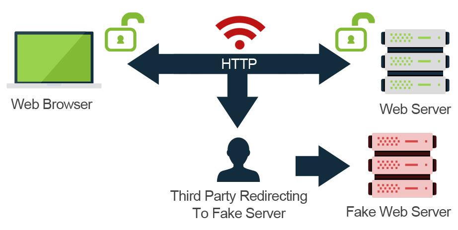 HTTPS - third party redirecting data