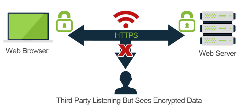HTTPS - secure data transfer