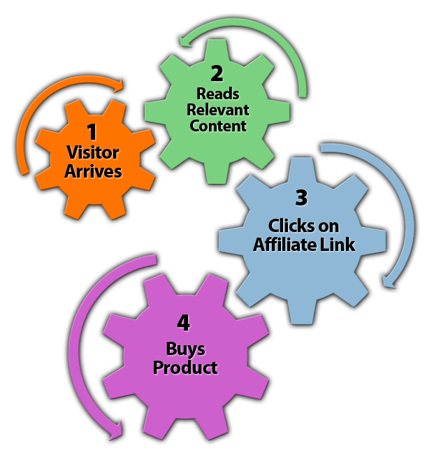 Affiliate Marketing Flow 1