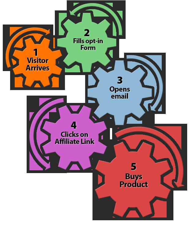 Affiliate Marketing Flow 2